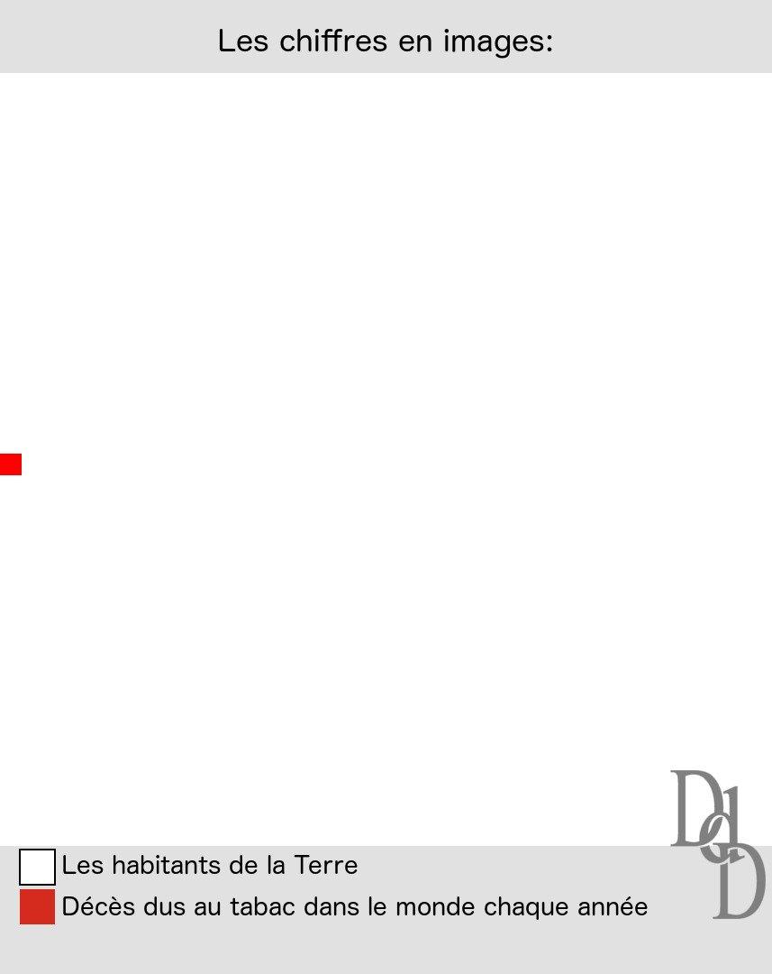 #ChiffresEnImage: Décès dus au tabac dans le monde chaque année